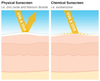 Physical-vs-chemical-sunscreen