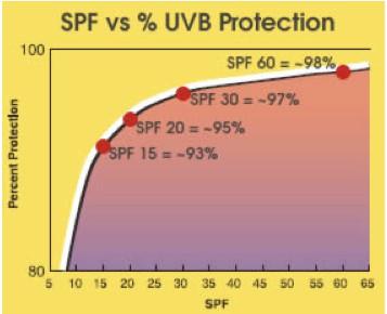 spf-v-uvb